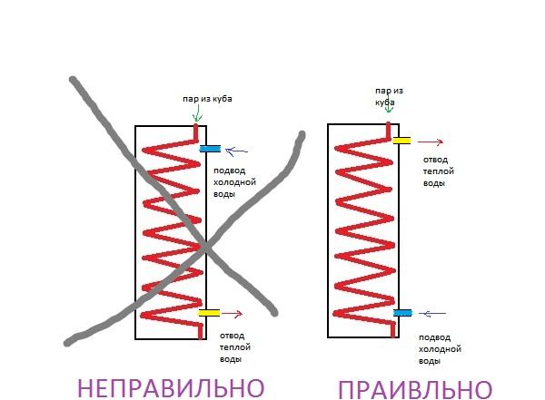 Показания термометра на самогонном аппарате самогонные аппараты иваныч
