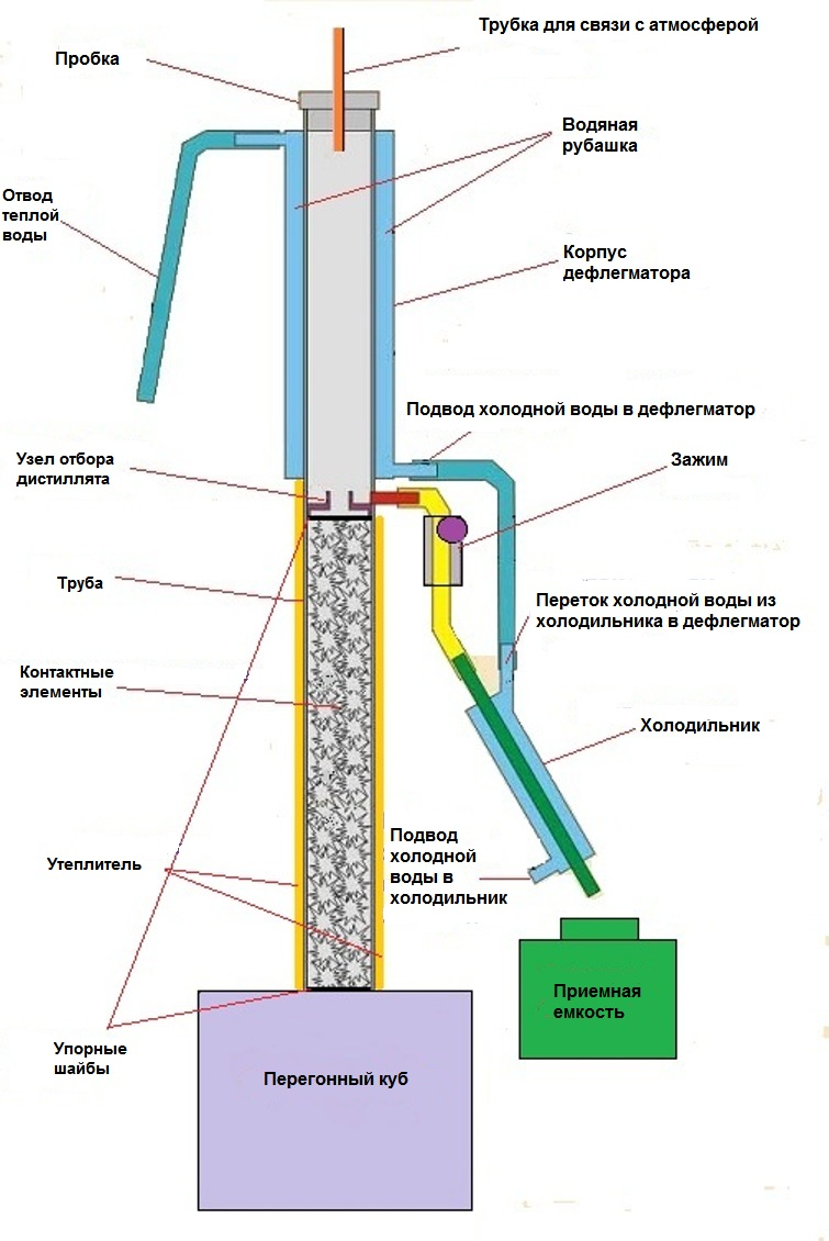 Ректификационная колонна для самогонного аппарата своими